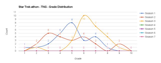 graf betygfördelning tng s3