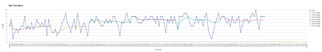 statistik-tng-avsnittsbetyg-och-medelbetyg-per-sa%cc%88song-tng-sa%cc%88song-6